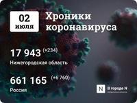 Хроники коронавируса: 2 июля, Нижний Новгород и мир