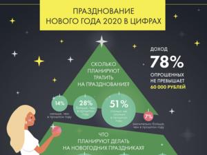Райффайзенбанк: россияне не будут экономить на праздновании Нового года